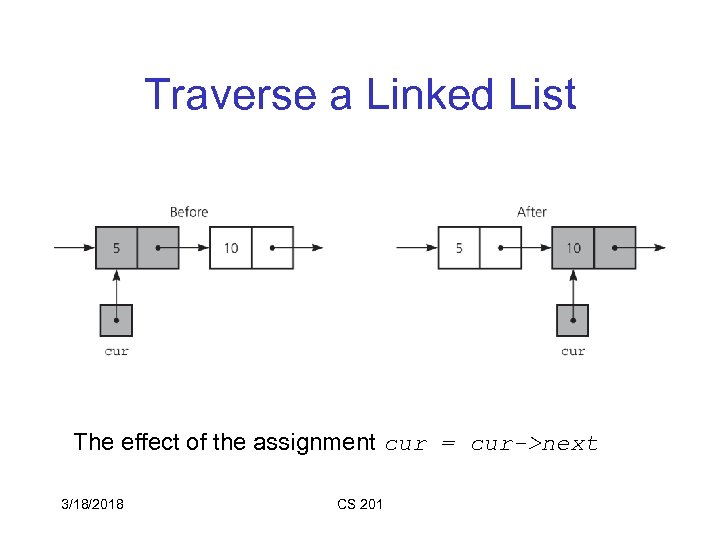 Traverse a Linked List The effect of the assignment cur = cur->next 3/18/2018 CS