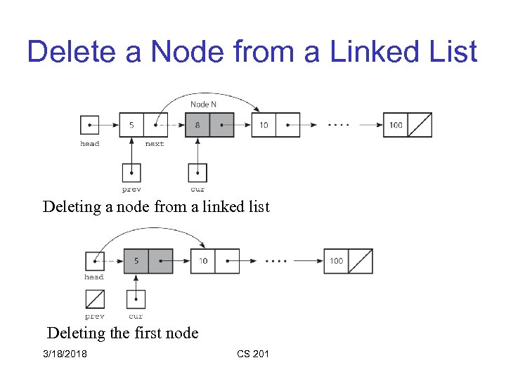 Delete a Node from a Linked List Deleting a node from a linked list