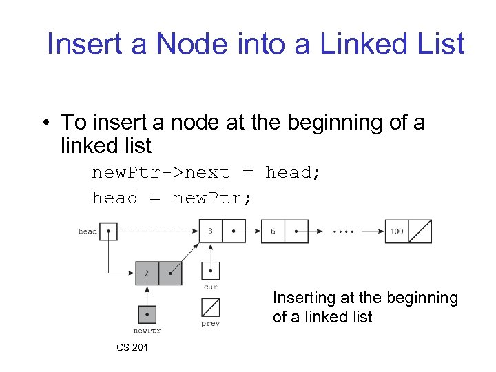 Insert a Node into a Linked List • To insert a node at the