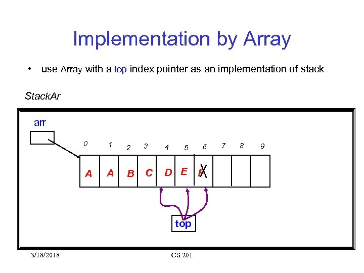 Implementation by Array • use Array with a top index pointer as an implementation