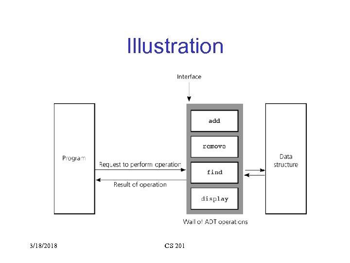 Illustration 3/18/2018 CS 201