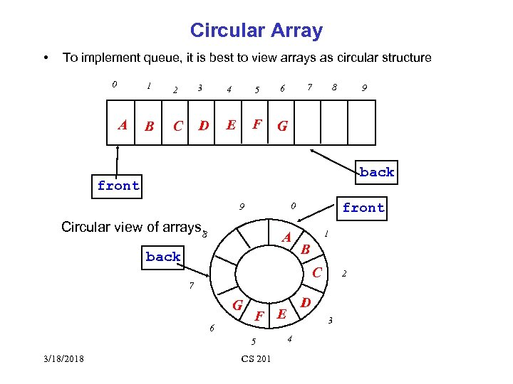 Circular Array • To implement queue, it is best to view arrays as circular
