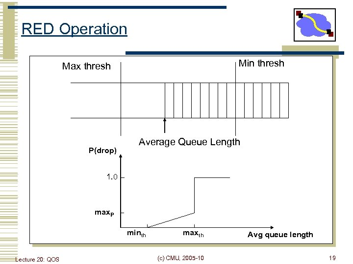 RED Operation Min thresh Max thresh P(drop) Average Queue Length 1. 0 max. P