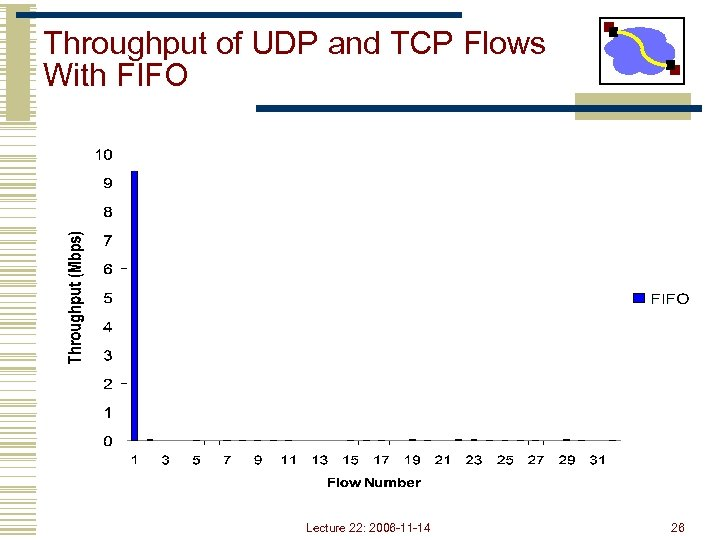 Throughput of UDP and TCP Flows With FIFO Lecture 22: 2006 -11 -14 26