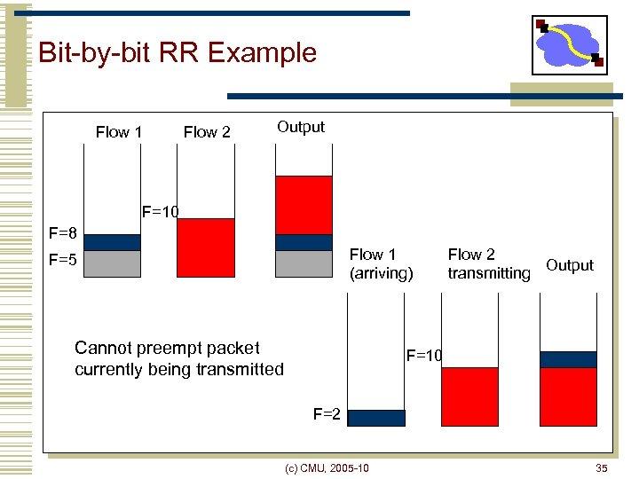 Bit-by-bit RR Example Flow 1 Flow 2 Output F=10 F=8 Flow 1 (arriving) F=5