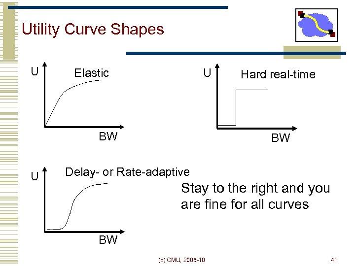 Utility Curve Shapes U U Elastic BW U Hard real-time BW Delay- or Rate-adaptive