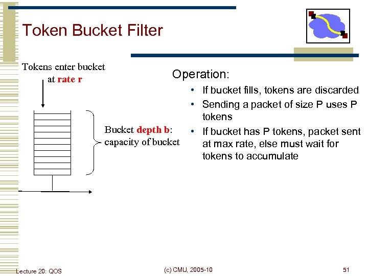 Token Bucket Filter Tokens enter bucket at rate r Operation: Bucket depth b: capacity