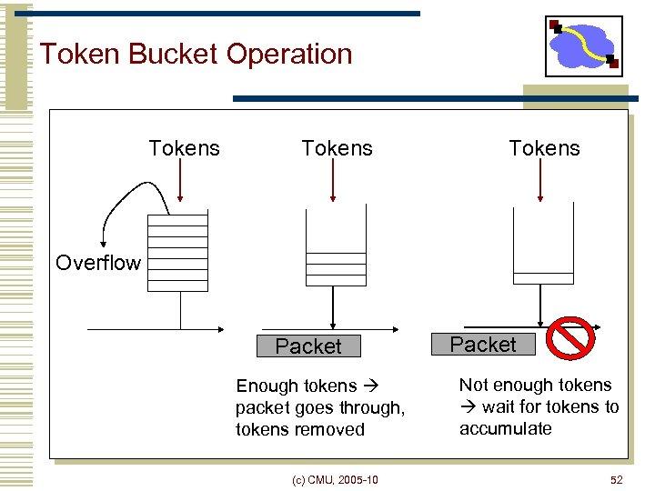 Token Bucket Operation Tokens Overflow Packet Enough tokens packet goes through, tokens removed (c)