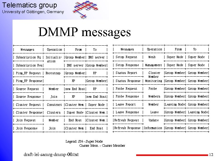 Telematics group University of Göttingen, Germany DMMP messages +---------+------------+------+ | Messages | Operation |