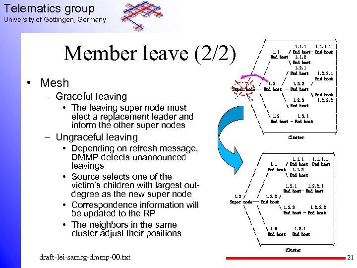 Telematics group University of Göttingen, Germany /---------------- 1. 1 | / 1. 1 /