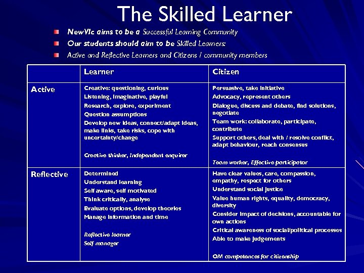 The Skilled Learner New. VIc aims to be a Successful Learning Community Our students