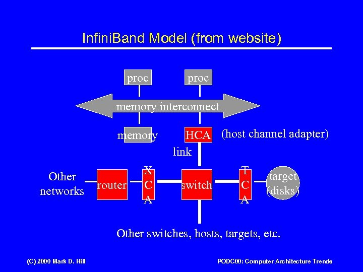 Infini. Band Model (from website) proc memory interconnect memory Other networks router X C