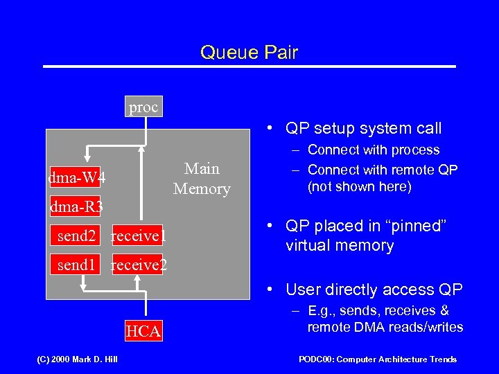 Queue Pair proc • QP setup system call Main Memory dma-W 4 dma-R 3