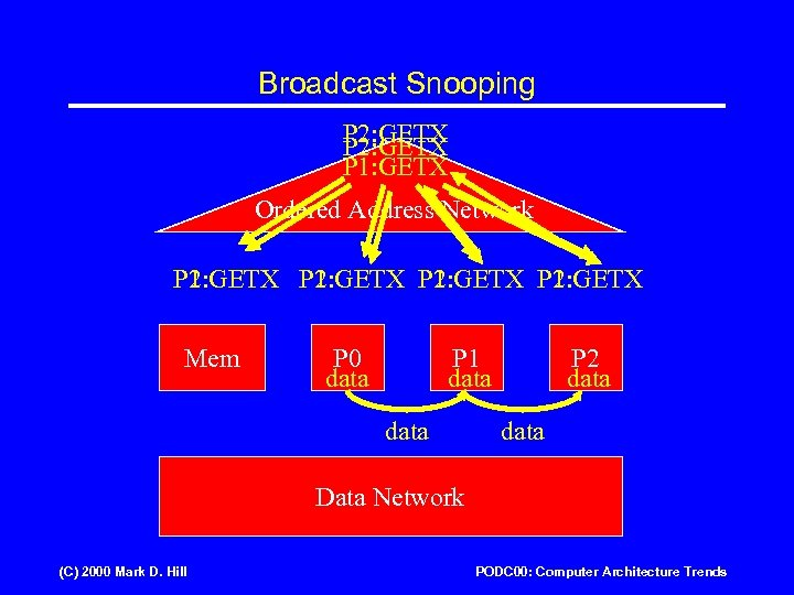 Broadcast Snooping P 2: GETX P 1: GETX Ordered Address Network P 1: GETX