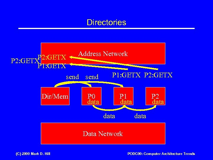 Directories Address Network P 2: GETX P 1: GETX send Dir/Mem P 1: GETX