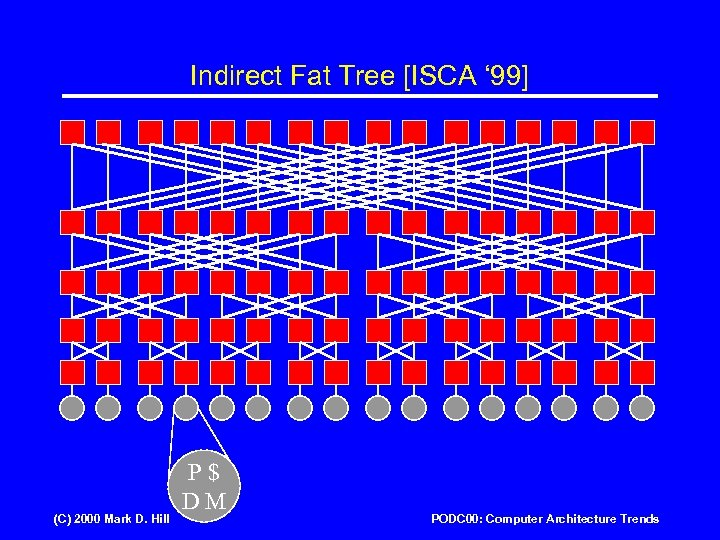 Indirect Fat Tree [ISCA ' 99] (C) 2000 Mark D. Hill P$ DM PODC