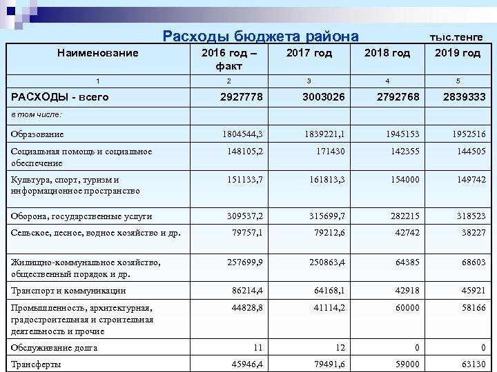 Расходы бюджета района Наименование 2016 год – факт 2017 год 2018 год тыс. тенге