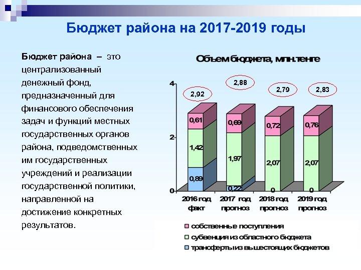 Бюджет района на 2017 -2019 годы Бюджет района – это централизованный денежный фонд, предназначенный