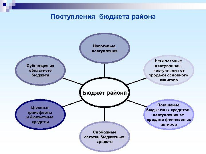 Поступления бюджета района Налоговые поступления Неналоговые поступления, поступления от продажи основного капитала Субвенция из