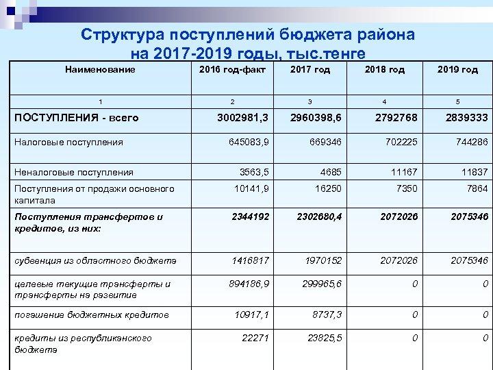 Структура поступлений бюджета района на 2017 -2019 годы, тыс. тенге Наименование 2016 год-факт 2017