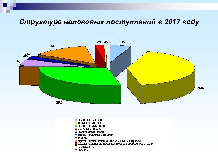 Структура налоговых поступлений в 2017 году
