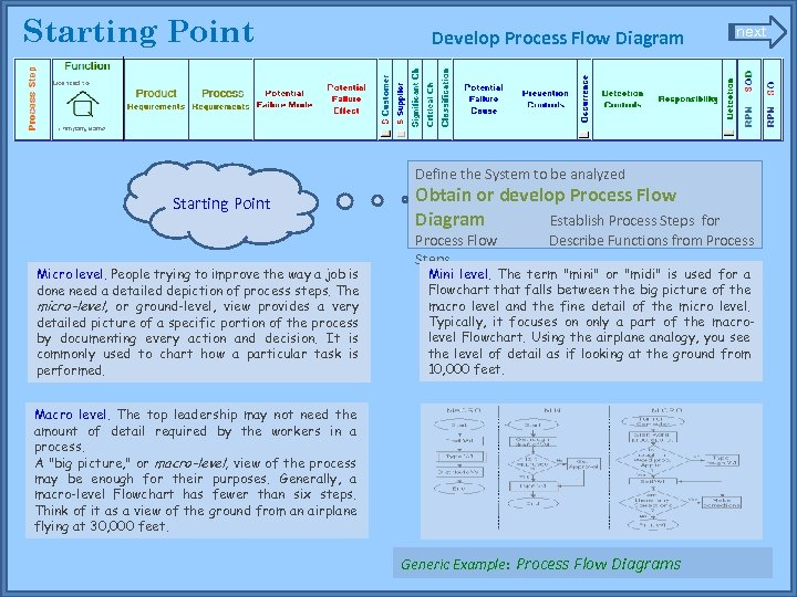 Starting Point Develop Process Flow Diagram next Define the System to be analyzed