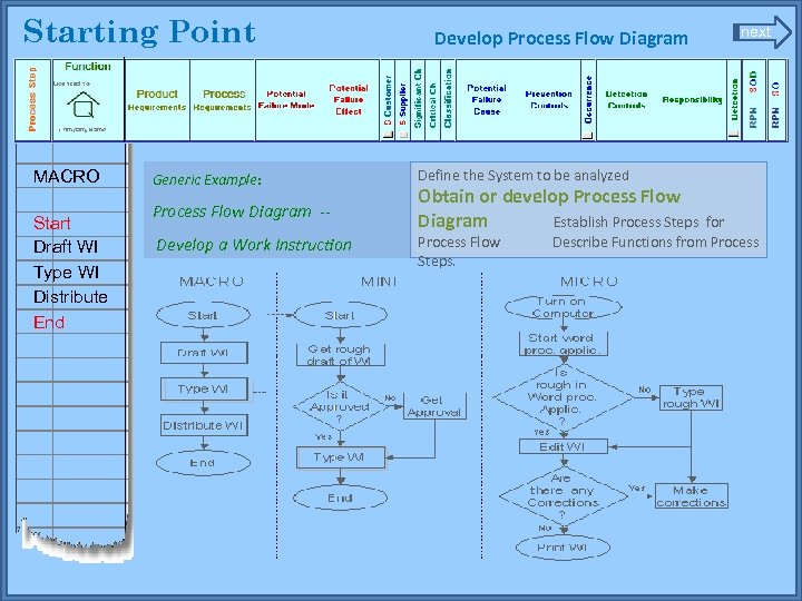Starting Point MACRO Start Draft WI Type WI Distribute End Generic Example: Process