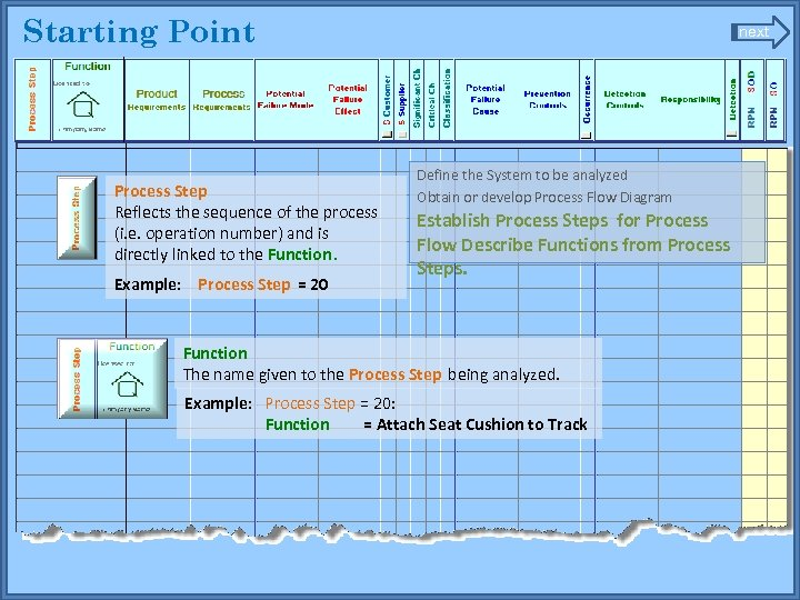 Starting Point next Define the System to be analyzed Obtain or develop Process