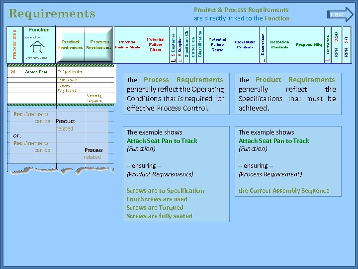 Product & Process Requirements are directly linked to the Function. Requirements next The Process