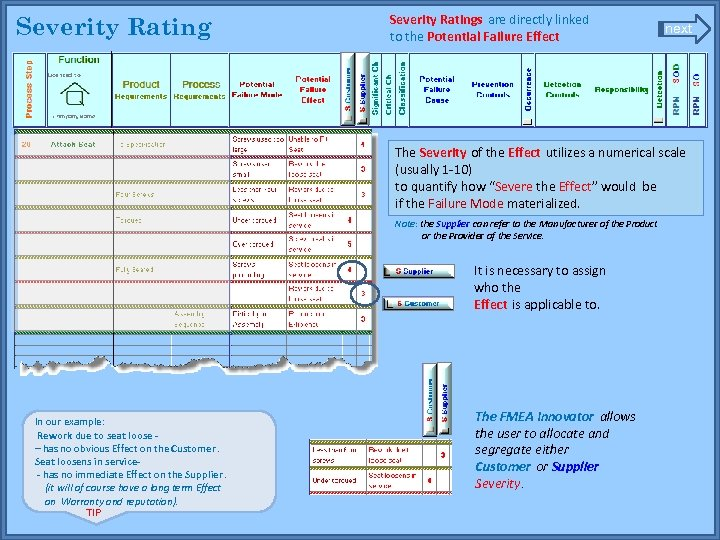 Severity Ratings are directly linked to the Potential Failure Effect next The Severity of