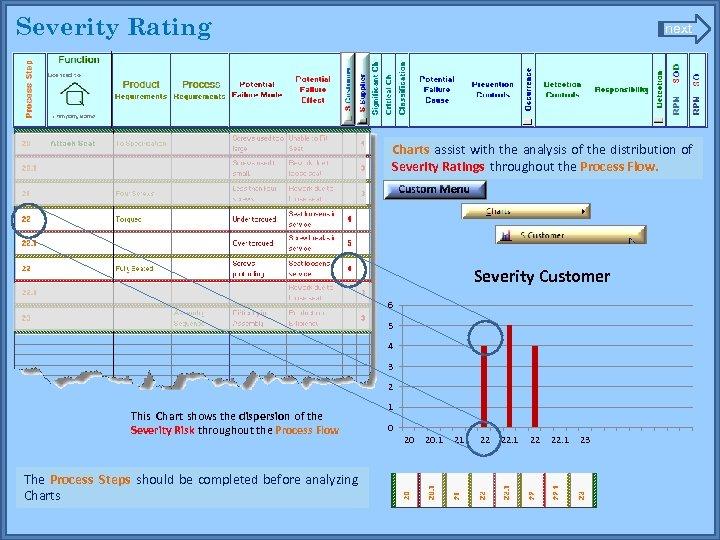 Severity Rating next Charts assist with the analysis of the distribution of Severity Ratings
