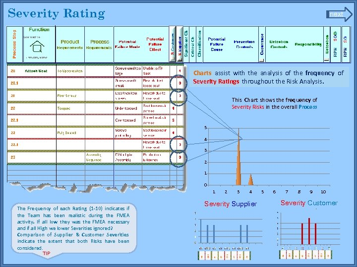 Severity Rating next Charts assist with the analysis of the frequency of Severity Ratings