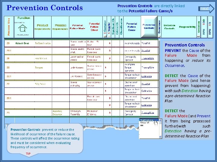 Prevention Controls are directly linked to the Potential Failure Cause/s next Prevention Controls