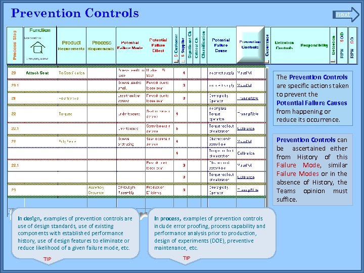 Prevention Controls next The Prevention Controls are specific actions taken to prevent the