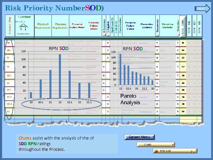 Risk Priority Number. SOD) ( RPN SOD 120 next RPN SOD 120 100 80