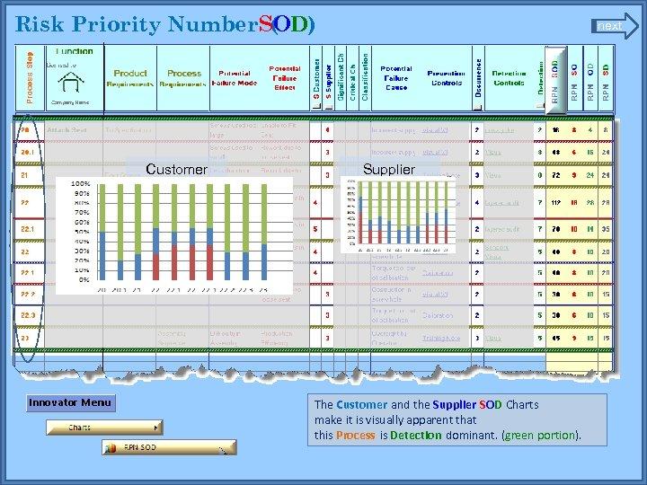 Risk Priority Number. SOD) ( Customer next Supplier The Customer and the Supplier SOD