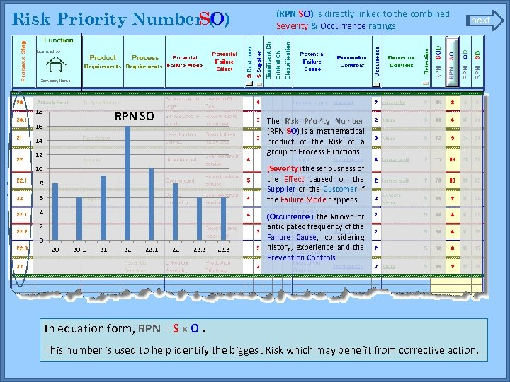 (RPN SO) is directly linked to the combined Severity & Occurrence ratings Risk Priority
