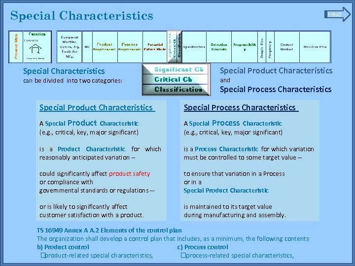 Special Characteristics can be divided into two categories: next Special Product Characteristics and Special