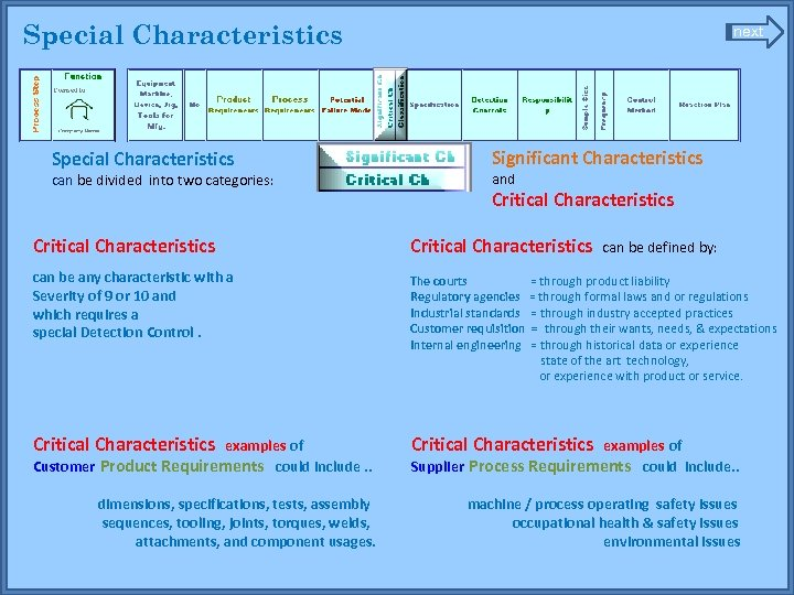 Special Characteristics can be divided into two categories: next Significant Characteristics and Critical Characteristics