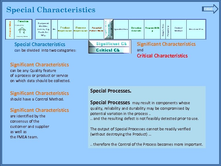 Special Characteristics next Significant Characteristics Special Characteristics and can be divided into two categories: