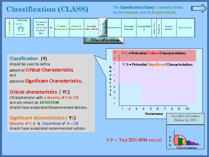 The Classification (Class) is directly linked to the Function and its Requirements. Classification (CLASS)