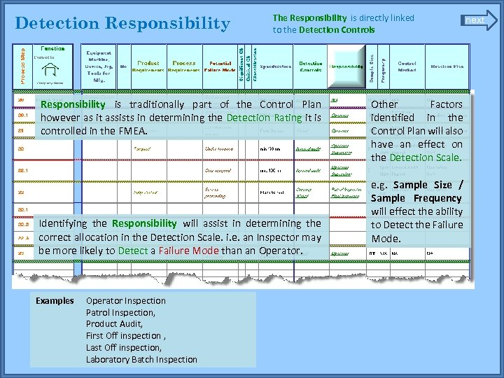 Detection Responsibility The Responsibility is directly linked to the Detection Controls Responsibility is traditionally