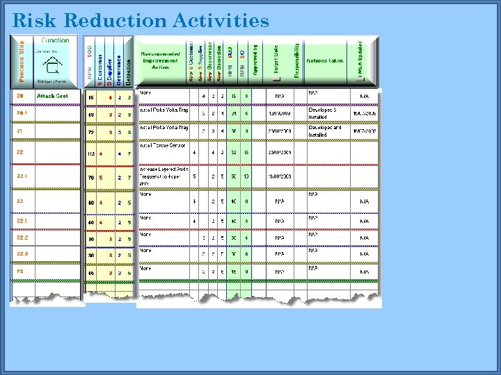 Risk Reduction Activities