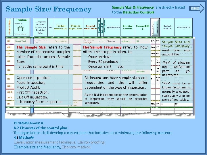 Sample Size/ Frequency The Sample Size refers to the number of consecutive samples taken