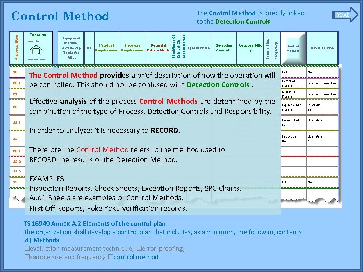 Control Method The Control Method is directly linked to the Detection Controls The Control