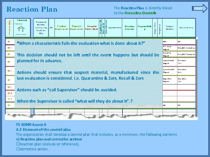 """Reaction Plan The Reaction Plan is directly linked to the Detection Controls """"When a"""
