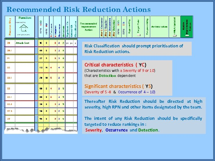 Recommended Risk Reduction Actions Risk Classification should prompt prioritisation of Risk Reduction actions. Critical