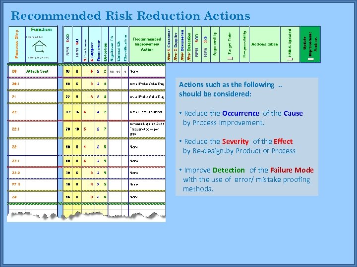 Recommended Risk Reduction Actions such as the following . . should be considered: •
