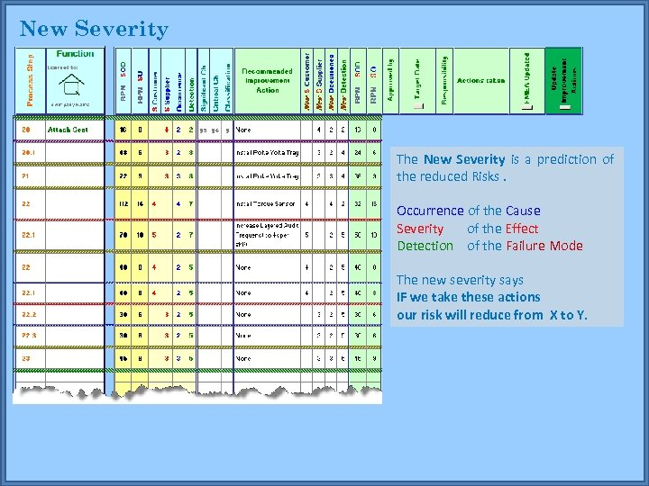 New Severity The New Severity is a prediction of the reduced Risks. Occurrence of