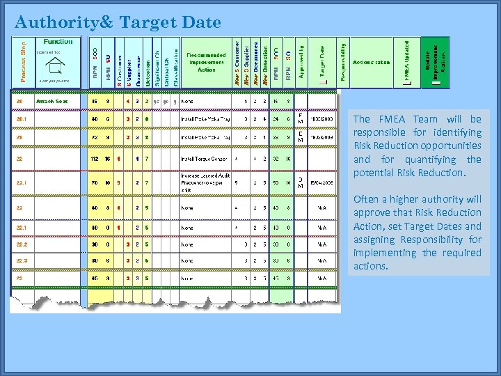 Authority& Target Date The FMEA Team will be responsible for identifying Risk Reduction opportunities